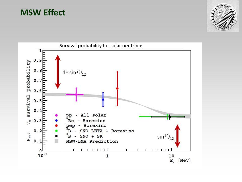 Observation via e + p e + + n Geo-Neutrinos > 3 signal European reactor signal No-Oscillation excluded by 99.6 % cl Anti-Neutrinos in Borexino => Geo- and Reaktor-Neutrinos