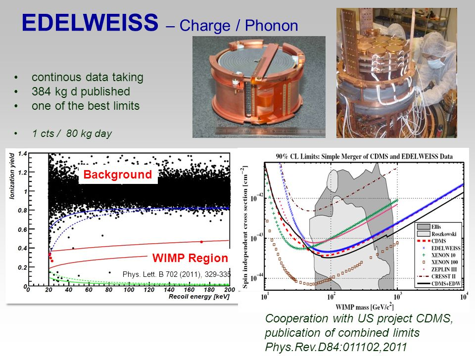 EDELWEISS – Charge / Phonon continous data taking 384 kg d published one of the best limits 1 cts / 80 kg day Phys. Lett. B 702 (2011), 329-335 Cooper