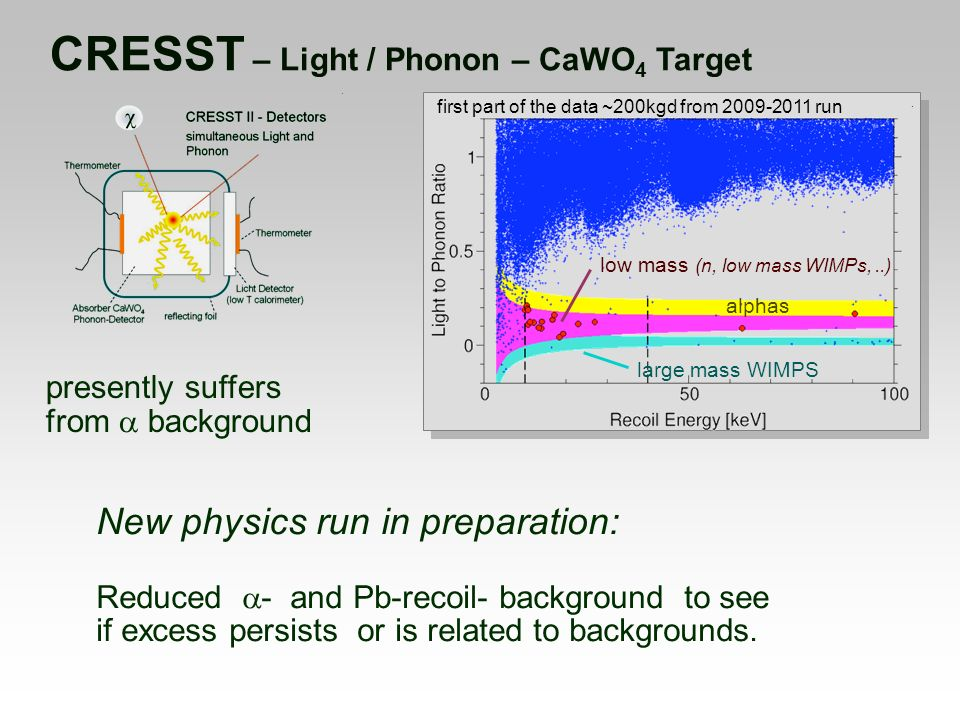 CRESST – Light / Phonon – CaWO 4 Target first part of the data ~200kgd from 2009-2011 run alphas low mass (n, low mass WIMPs,..) large mass WIMPS New