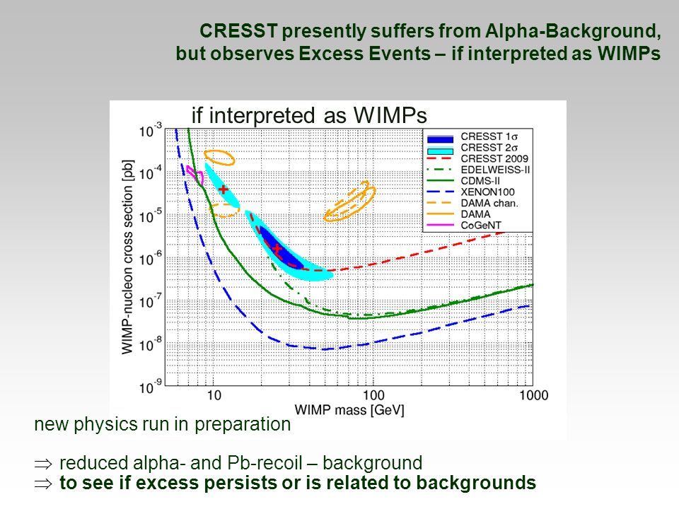CRESST presently suffers from Alpha-Background, but observes Excess Events – if interpreted as WIMPs new physics run in preparation reduced alpha- and