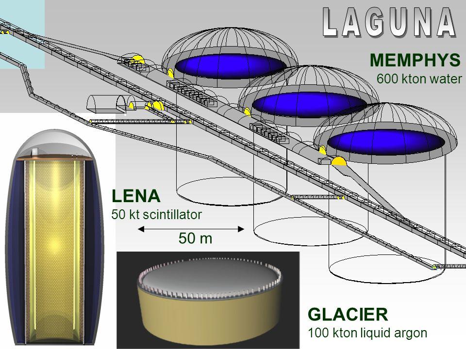 Priorität: Pyhäsalmi Mine – Finnland mit Liquid Scintillator and Liquid Argon Detector CERN-Phyäsalmi 2300km Verknüpft mit CERN CERN European Strategy