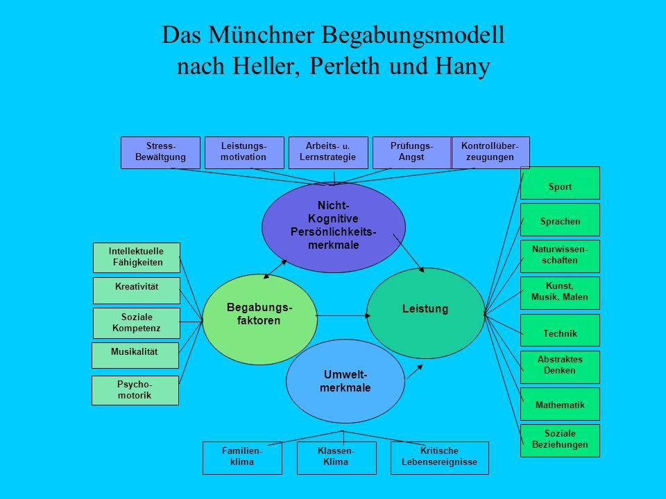 Das Münchner Begabungsmodell nach Heller, Perleth und Hany Intellektuelle Fähigkeiten Kreativität Musikalität Soziale Kompetenz Sport Kunst, Musik, Ma