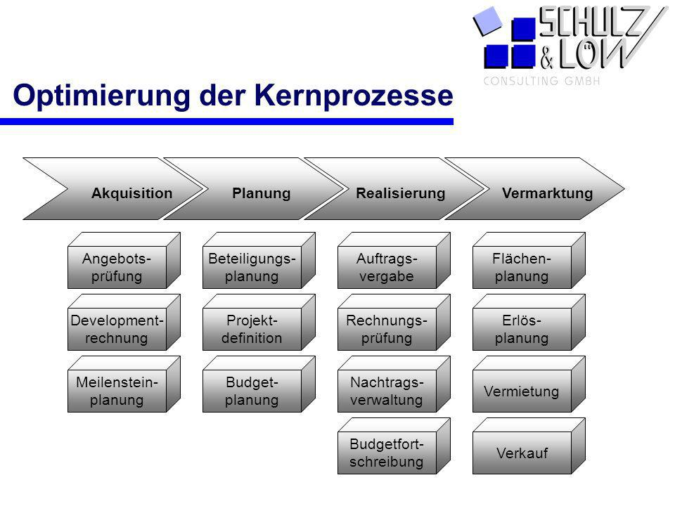 PCS Angebots- prüfung Beteiligungs- planung Auftrags- vergabe Flächen- planung Development- rechnung Projekt- definition Rechnungs- prüfung Erlös- pla