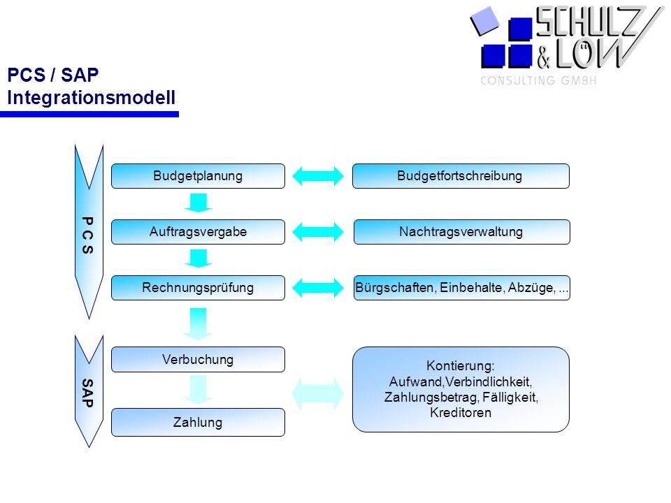 PCS PCS / SAP Integrationsmodell Budgetplanung Auftragsvergabe Rechnungsprüfung Verbuchung Zahlung Budgetfortschreibung Nachtragsverwaltung Bürgschaft