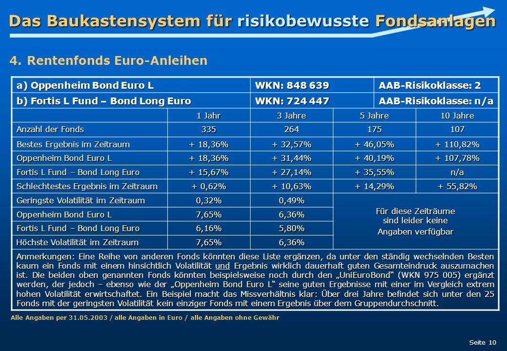 Das Baukastensystem für risikobewusste Fondsanlagen Seite 10 a) Oppenheim Bond Euro L WKN: 848 639 AAB-Risikoklasse: 2 b) Fortis L Fund – Bond Long Eu