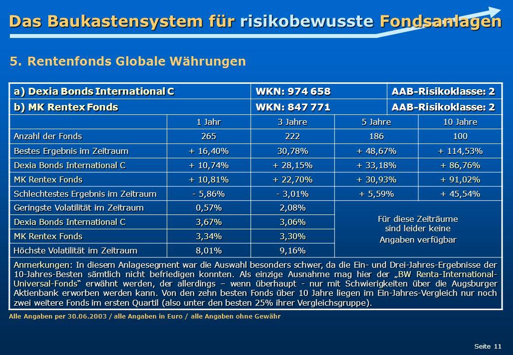 Das Baukastensystem für risikobewusste Fondsanlagen Seite 11 a) Dexia Bonds International C WKN: 974 658 AAB-Risikoklasse: 2 b) MK Rentex Fonds WKN: 8