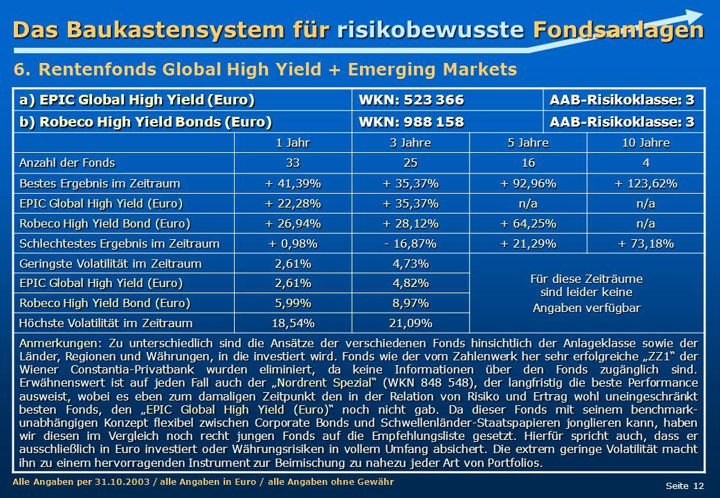 Das Baukastensystem für risikobewusste Fondsanlagen Seite 12 a) EPIC Global High Yield (Euro) WKN: 523 366 AAB-Risikoklasse: 3 b) Robeco High Yield Bo
