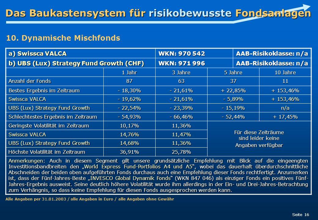 Das Baukastensystem für risikobewusste Fondsanlagen Seite 16 a) Swissca VALCA WKN: 970 542 AAB-Risikoklasse: n/a b) UBS (Lux) Strategy Fund Growth (CH