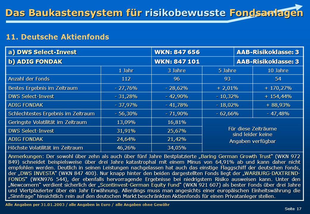 Das Baukastensystem für risikobewusste Fondsanlagen Seite 17 a) DWS Select-Invest WKN: 847 656 AAB-Risikoklasse: 3 b) ADIG FONDAK WKN: 847 101 AAB-Ris
