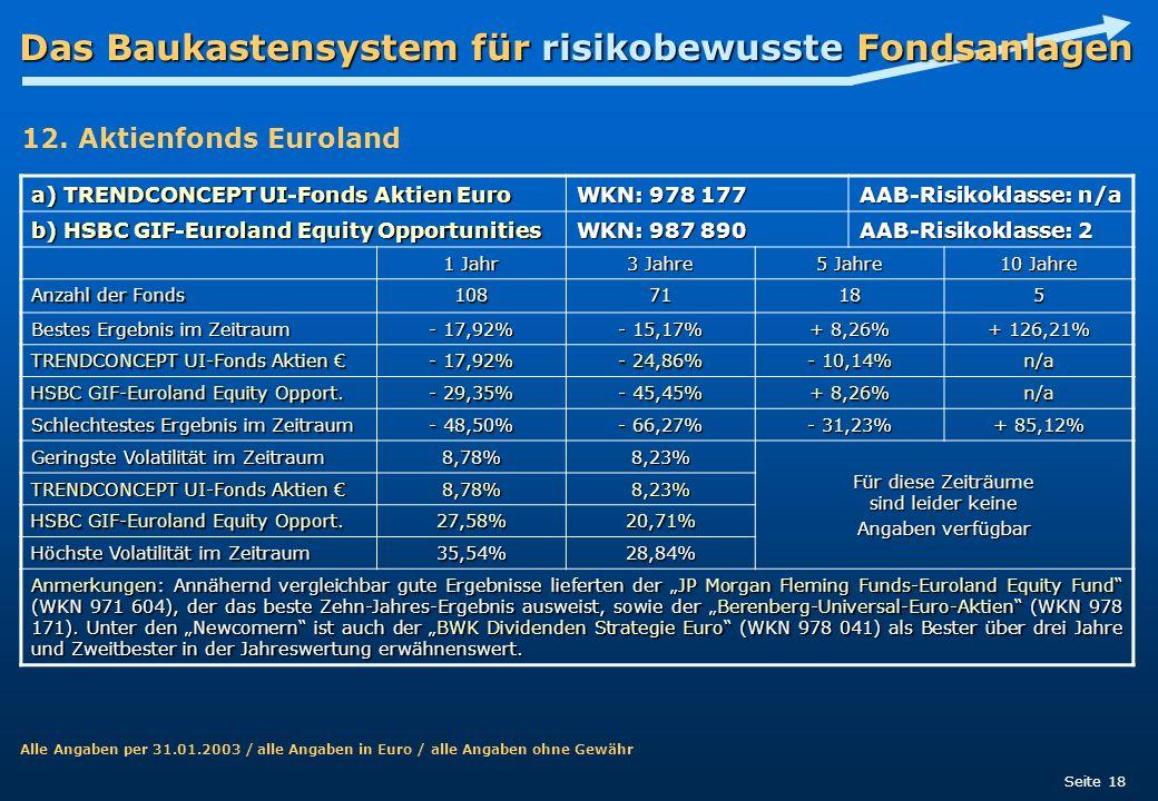 Das Baukastensystem für risikobewusste Fondsanlagen Seite 18 a) TRENDCONCEPT UI-Fonds Aktien Euro WKN: 978 177 AAB-Risikoklasse: n/a b) HSBC GIF-Eurol