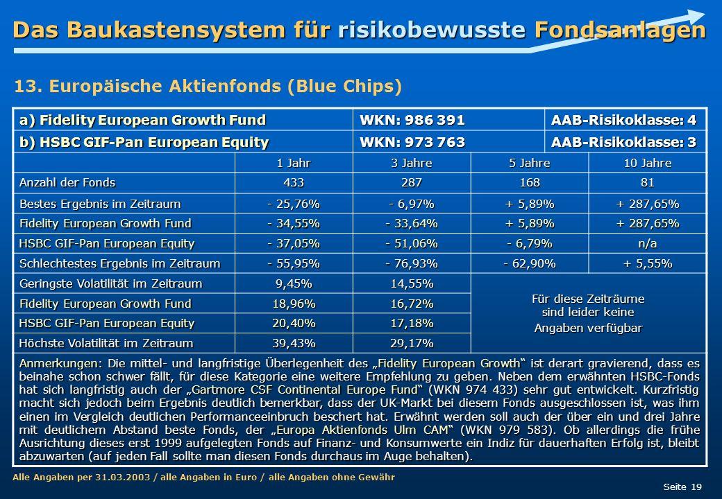 Das Baukastensystem für risikobewusste Fondsanlagen Seite 19 a) Fidelity European Growth Fund WKN: 986 391 AAB-Risikoklasse: 4 b) HSBC GIF-Pan Europea