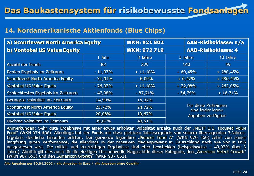 Das Baukastensystem für risikobewusste Fondsanlagen Seite 20 a) Scontinvest North America Equity WKN: 921 802 AAB-Risikoklasse: n/a b) Vontobel US Val