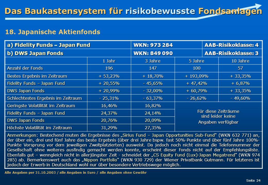 Das Baukastensystem für risikobewusste Fondsanlagen Seite 24 a) Fidelity Funds – Japan Fund WKN: 973 284 AAB-Risikoklasse: 4 b) DWS Japan Fonds WKN: 8