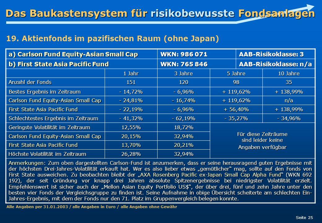Das Baukastensystem für risikobewusste Fondsanlagen Seite 25 a) Carlson Fund Equity-Asian Small Cap WKN: 986 071 AAB-Risikoklasse: 3 b) First State As