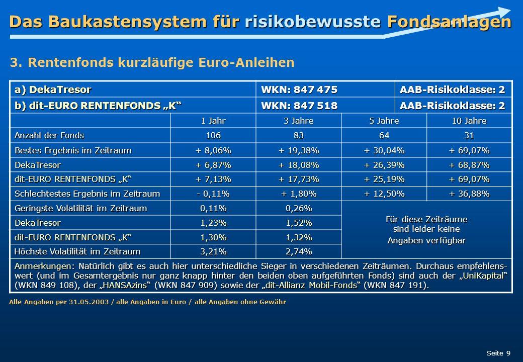 Das Baukastensystem für risikobewusste Fondsanlagen Seite 9 a) DekaTresor WKN: 847 475 AAB-Risikoklasse: 2 b) dit-EURO RENTENFONDS K WKN: 847 518 AAB-