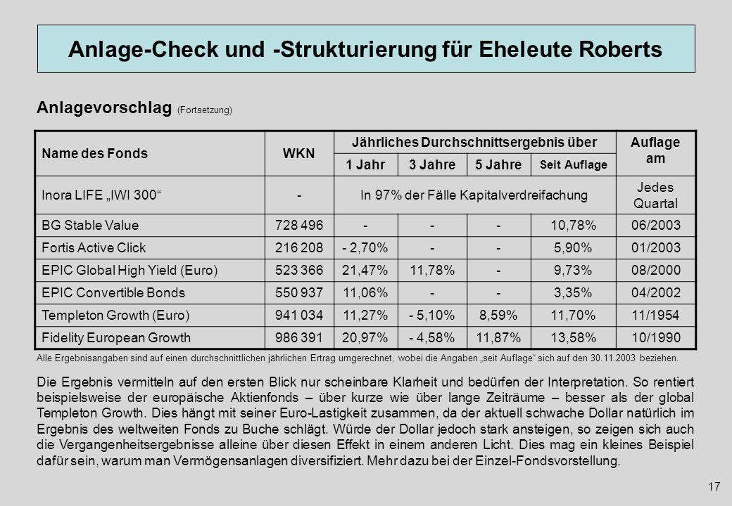 Anlage-Check und -Strukturierung für Eheleute Roberts 17 Anlagevorschlag (Fortsetzung) Alle Ergebnisangaben sind auf einen durchschnittlichen jährlich