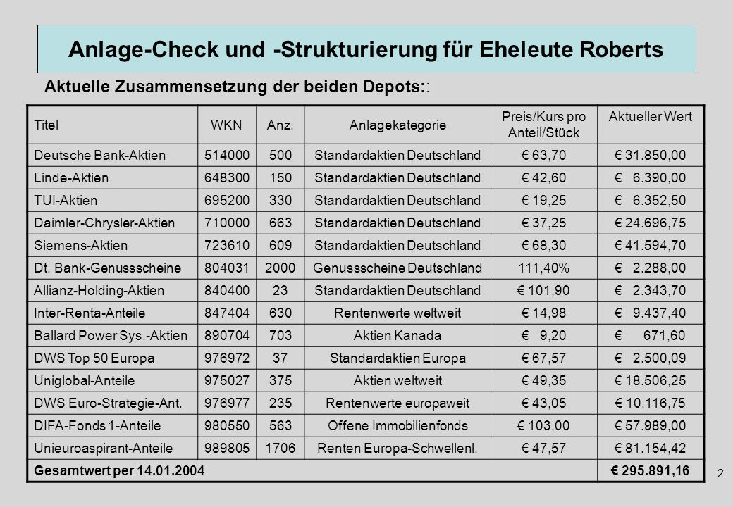 Anlage-Check und -Strukturierung für Eheleute Roberts 2 Aktuelle Zusammensetzung der beiden Depots:: TitelWKNAnz.Anlagekategorie Preis/Kurs pro Anteil