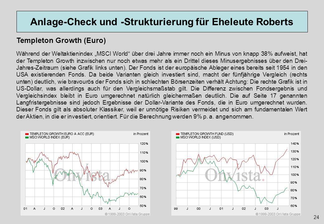 Anlage-Check und -Strukturierung für Eheleute Roberts 24 Templeton Growth (Euro) Während der Weltaktienindex MSCI World über drei Jahre immer noch ein