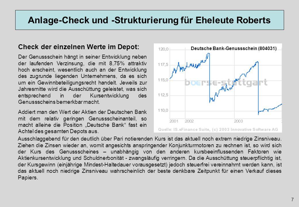 Anlage-Check und -Strukturierung für Eheleute Roberts Der Genussschein hängt in seiner Entwicklung neben der laufenden Verzinsung, die mit 8,75% attra