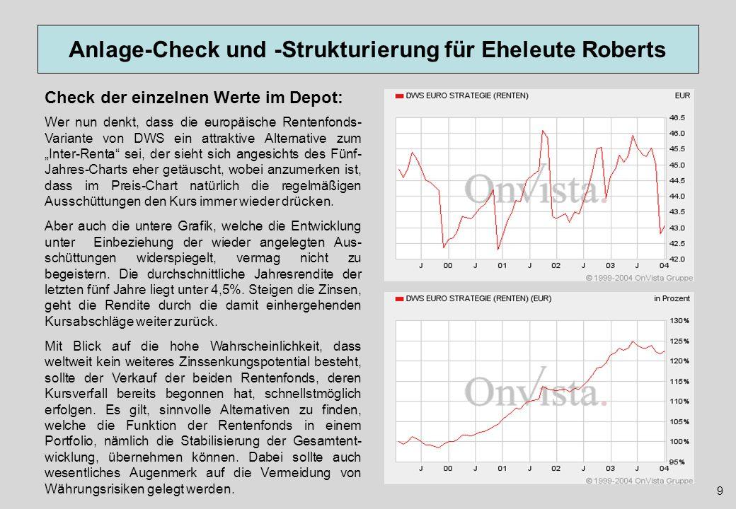 Anlage-Check und -Strukturierung für Eheleute Roberts Der DWS Top 50 Europa ist eigentlich ein völlig überflüssiger Fonds, denn ein Indexzertifikat bildet die gleiche Investition wesentlich kostengünstiger für den Anleger ab.