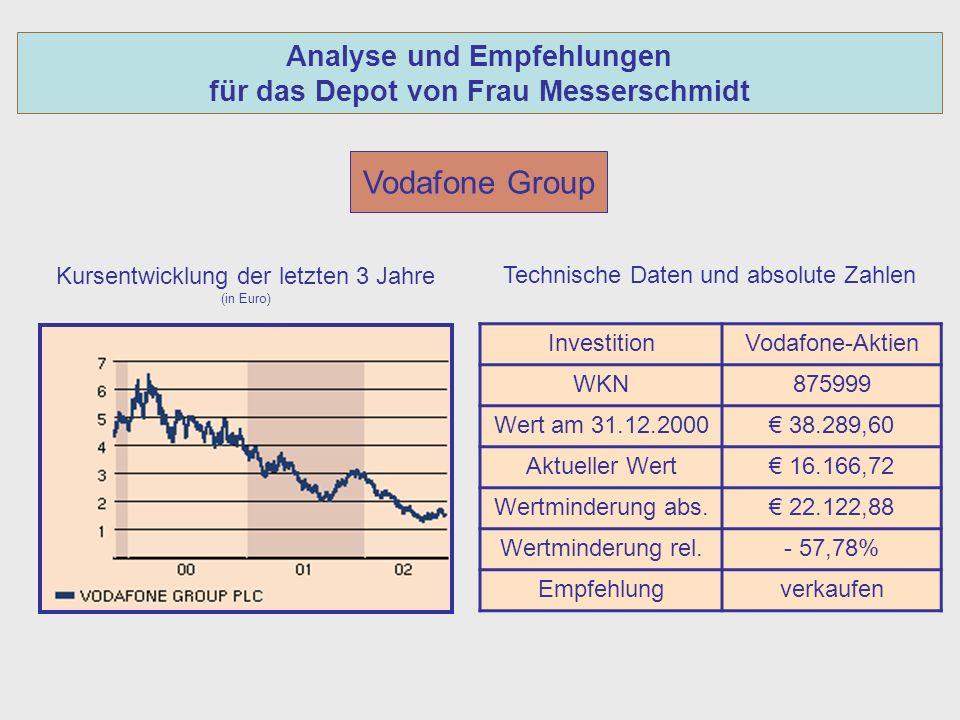 Analyse und Empfehlungen für das Depot von Frau Messerschmidt Vodafone Group Kursentwicklung der letzten 3 Jahre (in Euro) InvestitionVodafone-Aktien WKN875999 Wert am 31.12.2000 38.289,60 Aktueller Wert 16.166,72 Wertminderung abs.