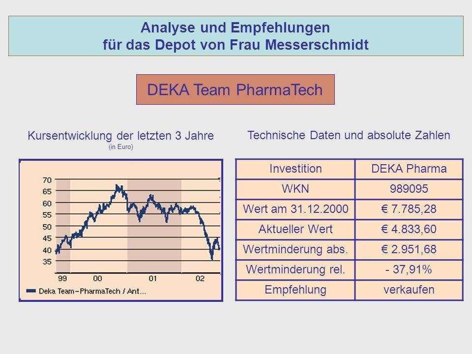 Analyse und Empfehlungen für das Depot von Frau Messerschmidt DEKA Team PharmaTech Kursentwicklung der letzten 3 Jahre (in Euro) InvestitionDEKA Pharma WKN989095 Wert am 31.12.2000 7.785,28 Aktueller Wert 4.833,60 Wertminderung abs.