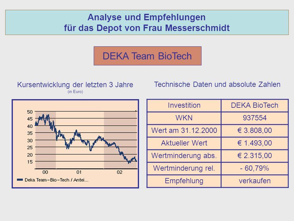 Analyse und Empfehlungen für das Depot von Frau Messerschmidt DEKA Team BioTech Kursentwicklung der letzten 3 Jahre (in Euro) InvestitionDEKA BioTech WKN937554 Wert am 31.12.2000 3.808,00 Aktueller Wert 1.493,00 Wertminderung abs.
