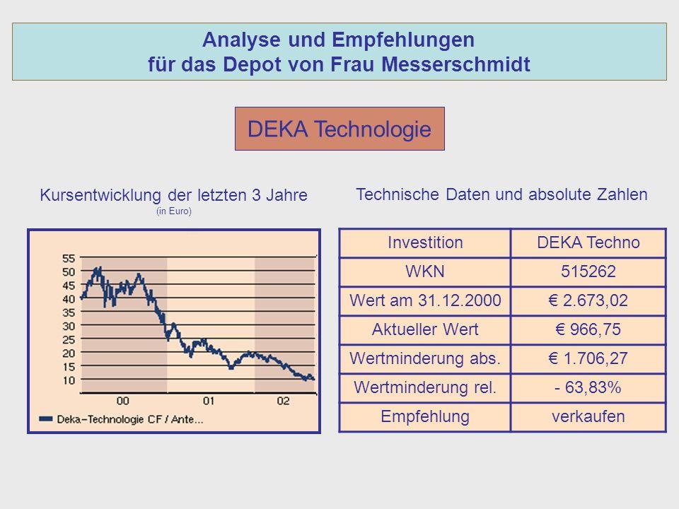 Analyse und Empfehlungen für das Depot von Frau Messerschmidt DEKA Technologie Kursentwicklung der letzten 3 Jahre (in Euro) InvestitionDEKA Techno WKN515262 Wert am 31.12.2000 2.673,02 Aktueller Wert 966,75 Wertminderung abs.