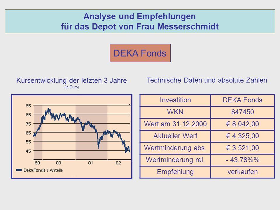 Analyse und Empfehlungen für das Depot von Frau Messerschmidt DEKA Fonds Kursentwicklung der letzten 3 Jahre (in Euro) InvestitionDEKA Fonds WKN847450 Wert am 31.12.2000 8.042,00 Aktueller Wert 4.325,00 Wertminderung abs.