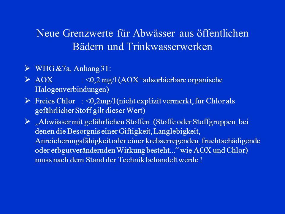 Neue Grenzwerte für Abwässer aus öffentlichen Bädern und Trinkwasserwerken WHG &7a, Anhang 31: AOX: <0,2 mg/l (AOX=adsorbierbare organische Halogenver