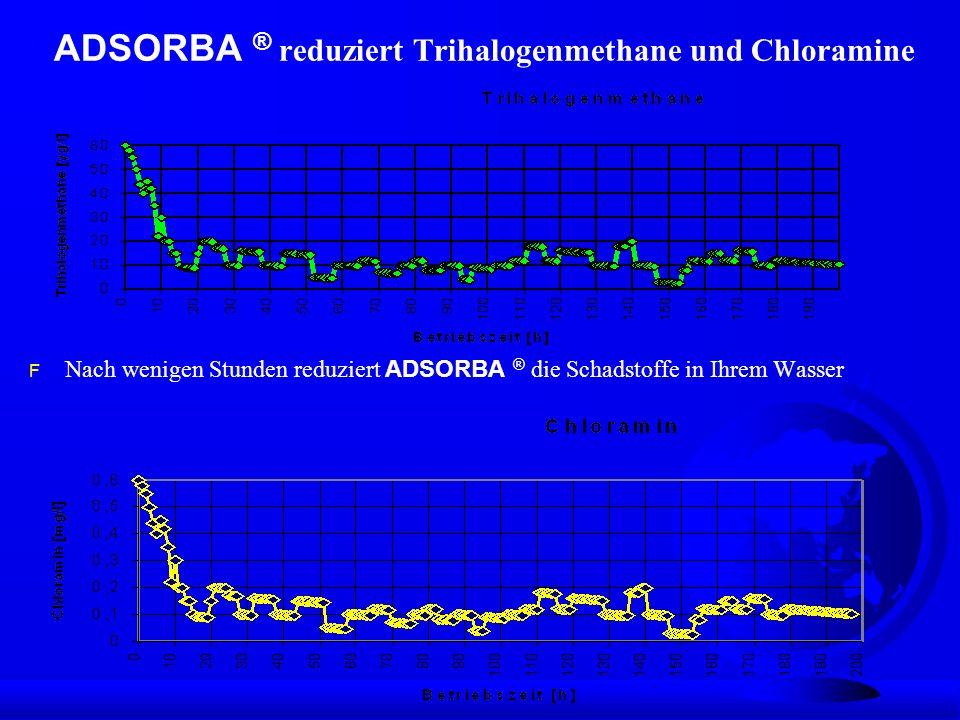 ADSORBA ® reduziert Trihalogenmethane und Chloramine Nach wenigen Stunden reduziert ADSORBA ® die Schadstoffe in Ihrem Wasser