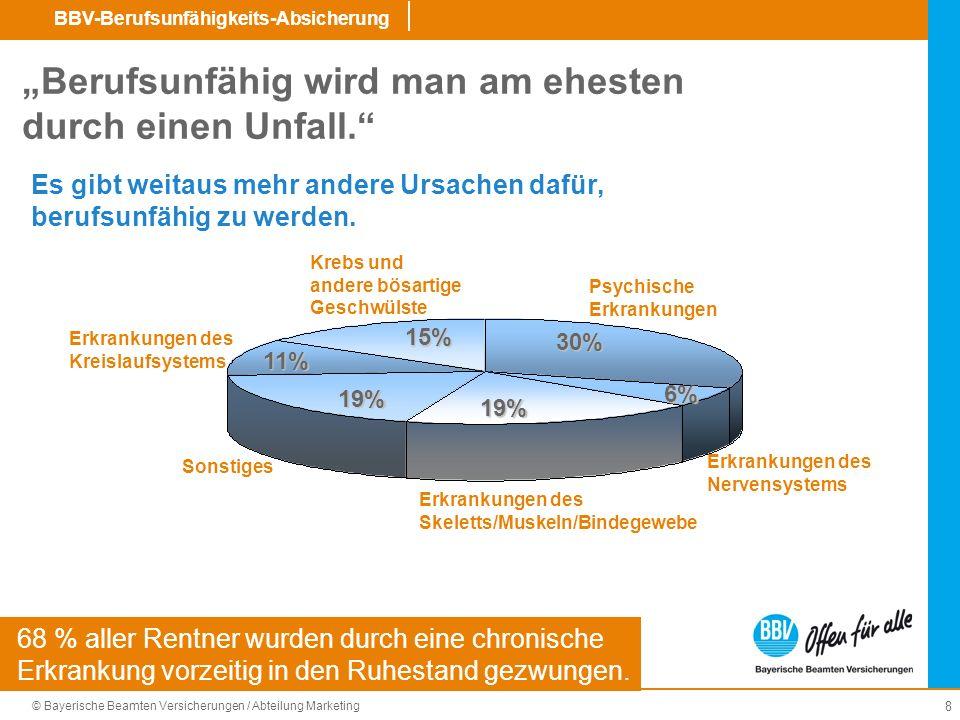 © Bayerische Beamten Versicherungen / Abteilung Marketing BBV-Berufsunfähigkeits-Absicherung 19 Wo stehen die Preise in Zukunft.