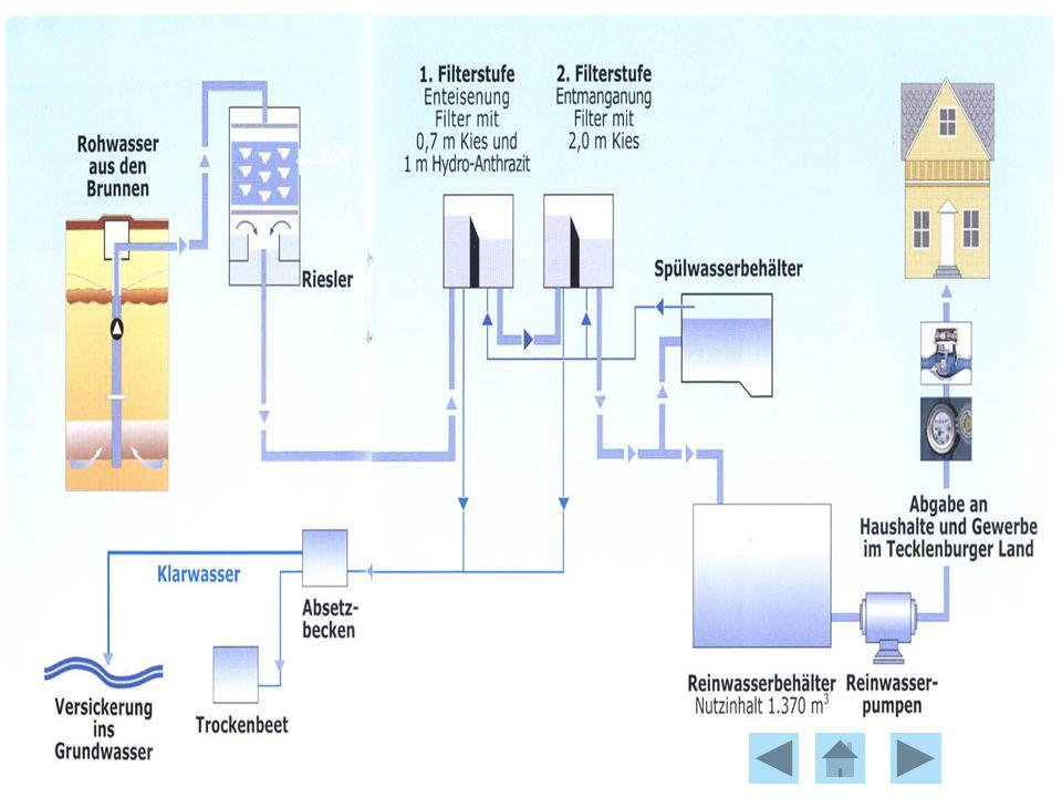 Vom Grundwasser zum Trinkwasser