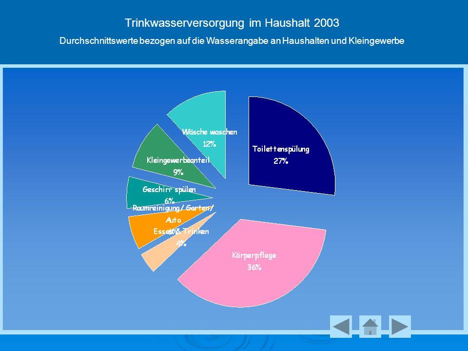 Trinkwasserversorgung im Haushalt 2003 Durchschnittswerte bezogen auf die Wasserangabe an Haushalten und Kleingewerbe