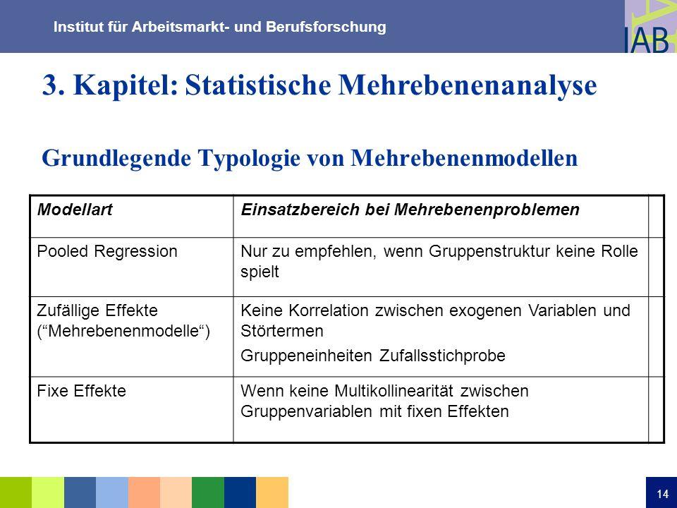 Institut für Arbeitsmarkt- und Berufsforschung 14 Grundlegende Typologie von Mehrebenenmodellen ModellartEinsatzbereich bei Mehrebenenproblemen Pooled