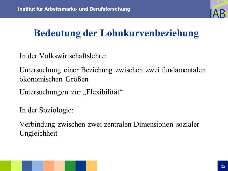 Institut für Arbeitsmarkt- und Berufsforschung 32 Bedeutung der Lohnkurvenbeziehung In der Volkswirtschaftslehre: Untersuchung einer Beziehung zwische