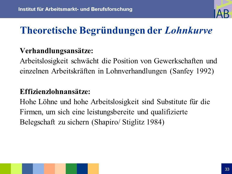Institut für Arbeitsmarkt- und Berufsforschung 33 Theoretische Begründungen der Lohnkurve Verhandlungsansätze: Arbeitslosigkeit schwächt die Position
