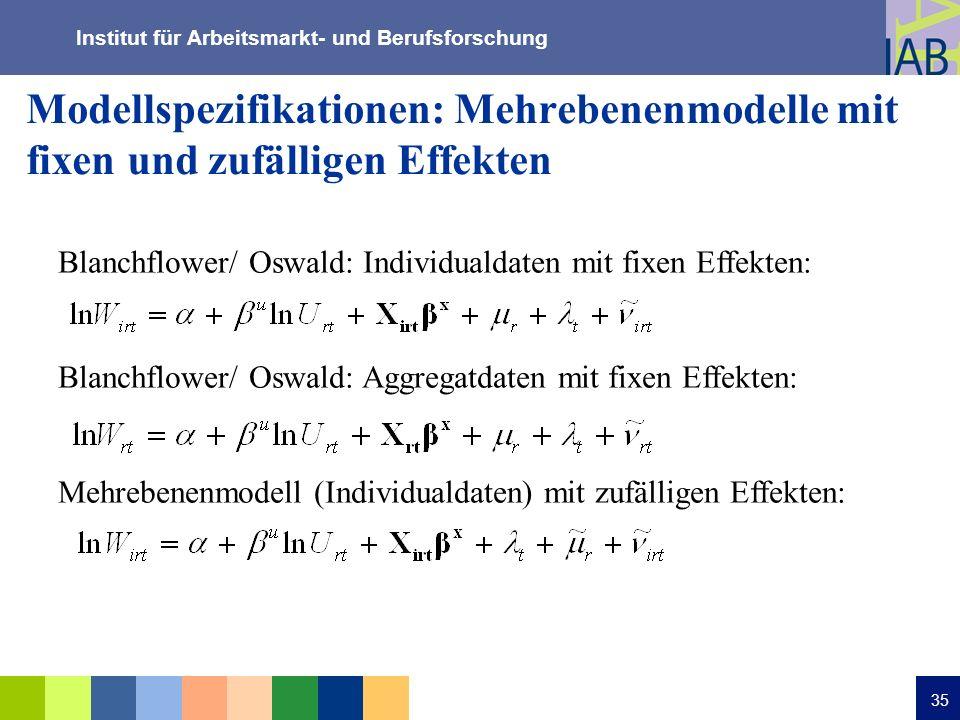 Institut für Arbeitsmarkt- und Berufsforschung 35 Modellspezifikationen: Mehrebenenmodelle mit fixen und zufälligen Effekten Blanchflower/ Oswald: Ind