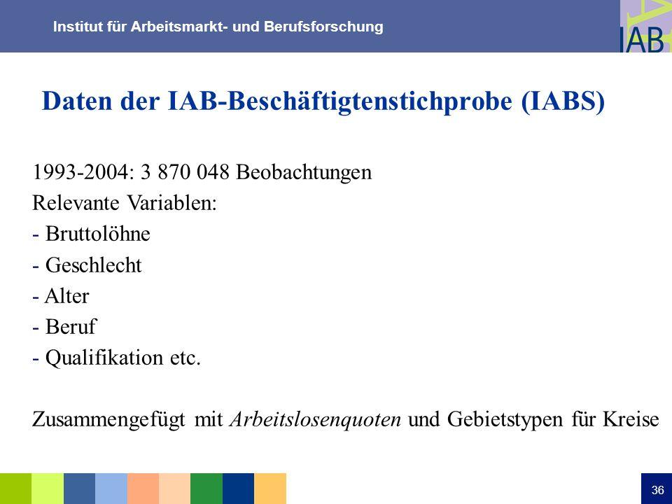 Institut für Arbeitsmarkt- und Berufsforschung 36 Daten der IAB-Beschäftigtenstichprobe (IABS) 1993-2004: 3 870 048 Beobachtungen Relevante Variablen: