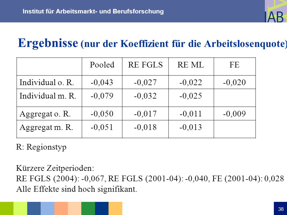 Institut für Arbeitsmarkt- und Berufsforschung 38 Ergebnisse (nur der Koeffizient für die Arbeitslosenquote) PooledRE FGLSRE MLFE Individual o. R.-0,0