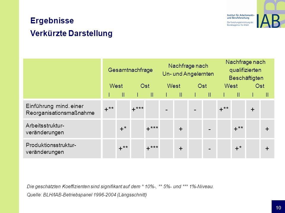 10 Ergebnisse Verkürzte Darstellung Gesamtnachfrage Nachfrage nach Un- und Angelernten Nachfrage nach qualifizierten Beschäftigten WestOstWestOstWestOst IIII I I I I Einführung mind.