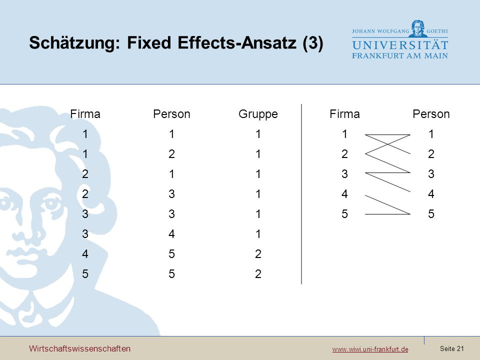 Wirtschaftswissenschaften www.wiwi.uni-frankfurt.de www.wiwi.uni-frankfurt.de Seite 21 Schätzung: Fixed Effects-Ansatz (3) FirmaPersonGruppeFirmaPerson 11111 12122 21133 23144 33155 341 452 552