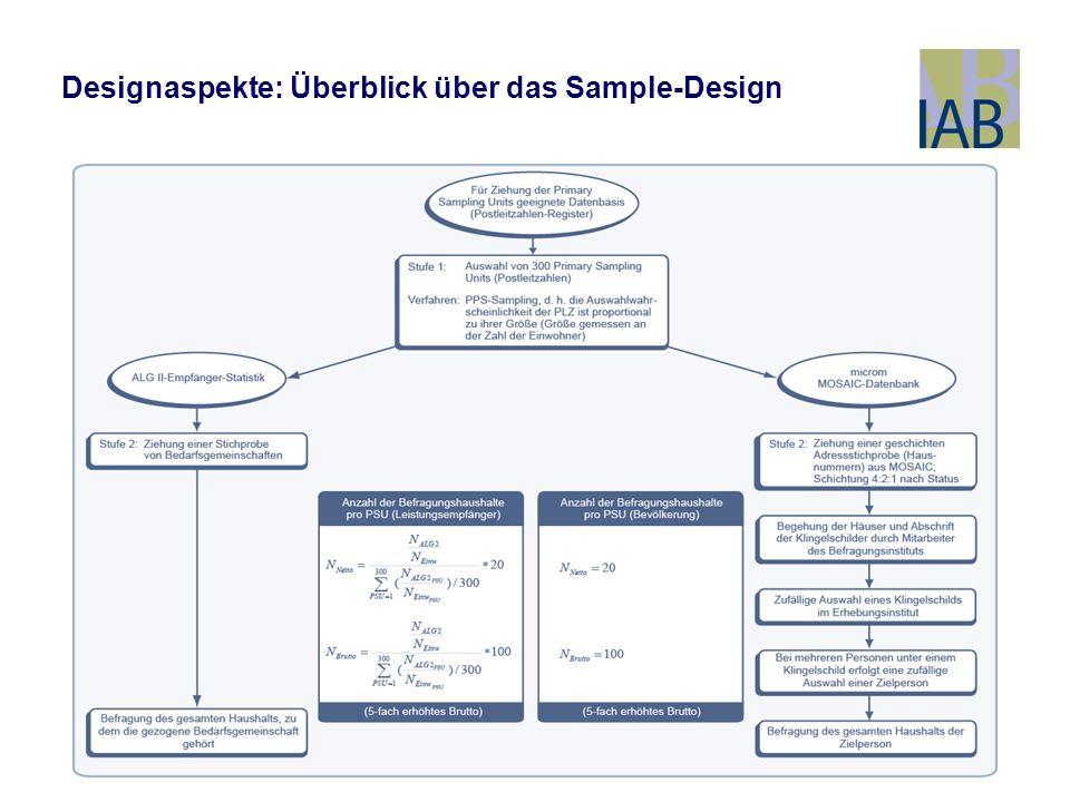 8 Designaspekte: Überblick über das Sample-Design