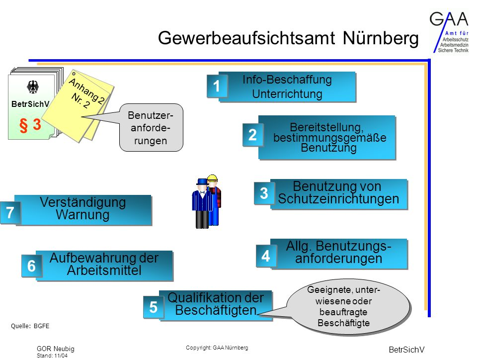 Gewerbeaufsichtsamt Nürnberg GOR Neubig Stand: 11/04 BetrSichV Copyright: GAA Nürnberg § 3 BetrSichV § 3 Anhang 2 Nr.
