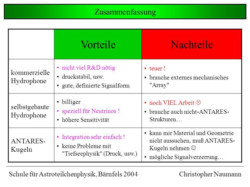 Signalstärke nicht alles. Wichtiger: Signal zu Untergrund Untergrund und Empfindlichkeit Christopher NaumannSchule für Astroteilchenphysik, Bärnfels 2