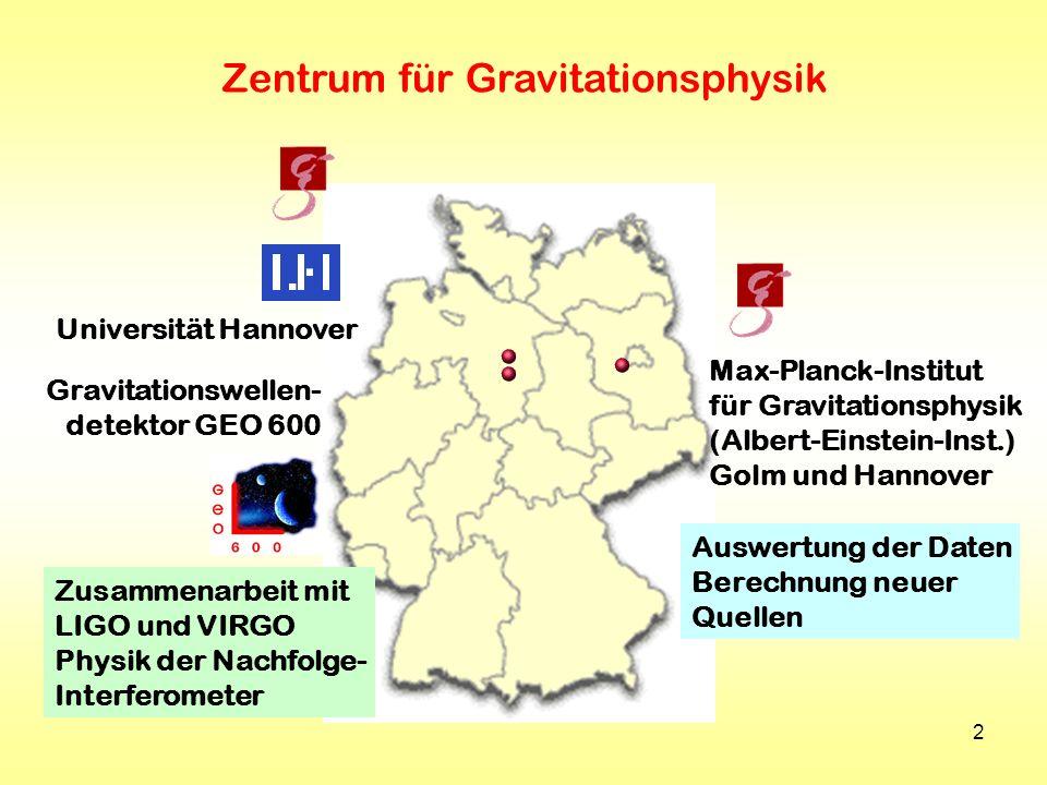 2 Universität Hannover Max-Planck-Institut für Gravitationsphysik (Albert-Einstein-Inst.) Golm und Hannover Gravitationswellen- detektor GEO 600 Zusam