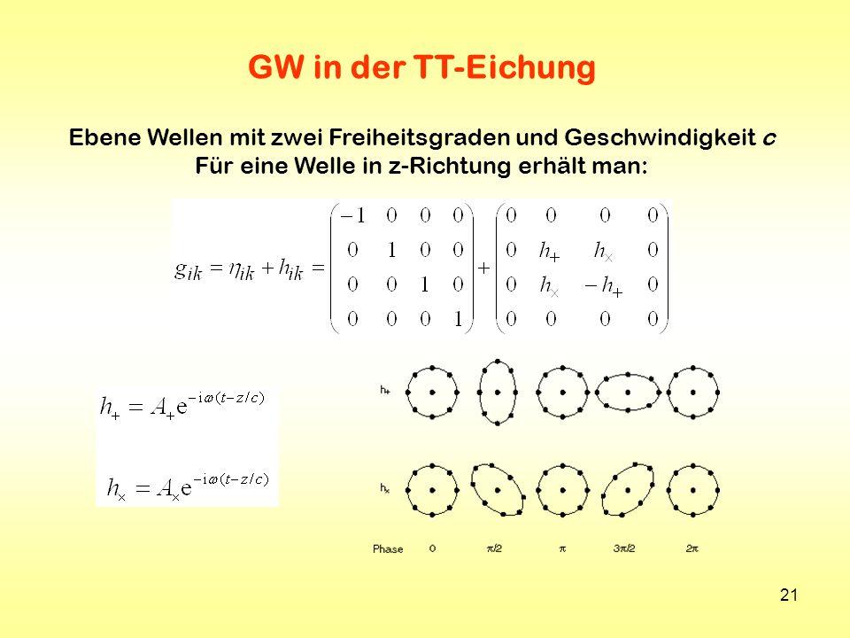 21 GW in der TT-Eichung Ebene Wellen mit zwei Freiheitsgraden und Geschwindigkeit c Für eine Welle in z-Richtung erhält man: