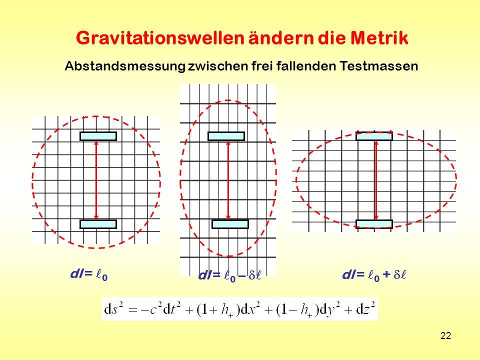 22 Gravitationswellen ändern die Metrik dl = 0 dl = 0 – dl = 0 + Abstandsmessung zwischen frei fallenden Testmassen