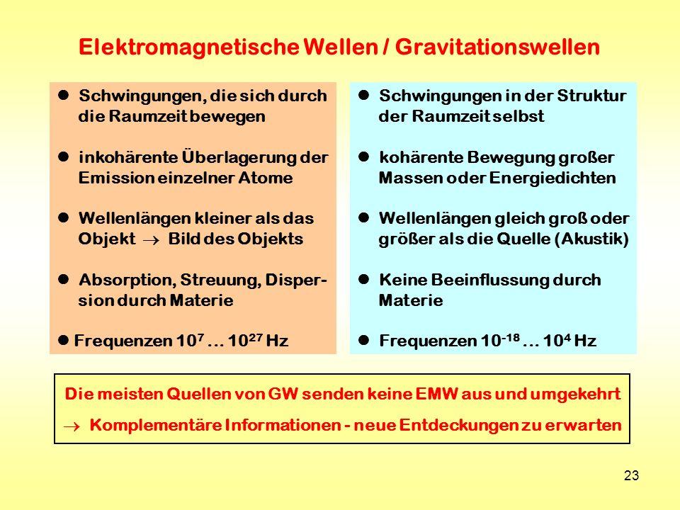 23 Elektromagnetische Wellen / Gravitationswellen Schwingungen, die sich durch die Raumzeit bewegen inkohärente Überlagerung der Emission einzelner At