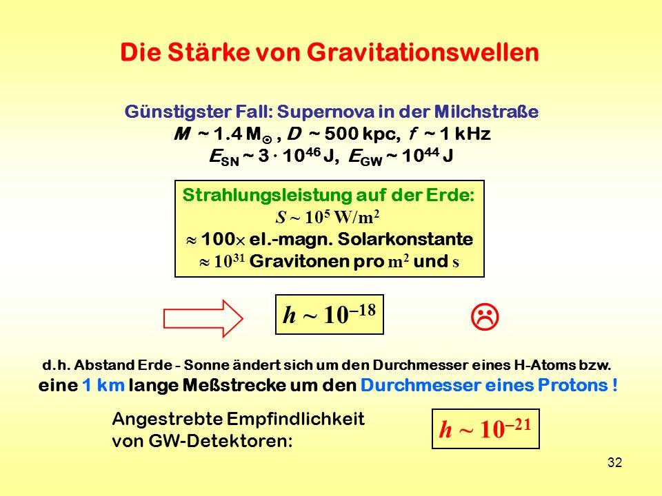 32 Die Stärke von Gravitationswellen h ~ 10 –18 Günstigster Fall: Supernova in der Milchstraße M ~ 1.4 M, D ~ 500 kpc, f ~ 1 kHz E SN ~ 3 · 10 46 J, E